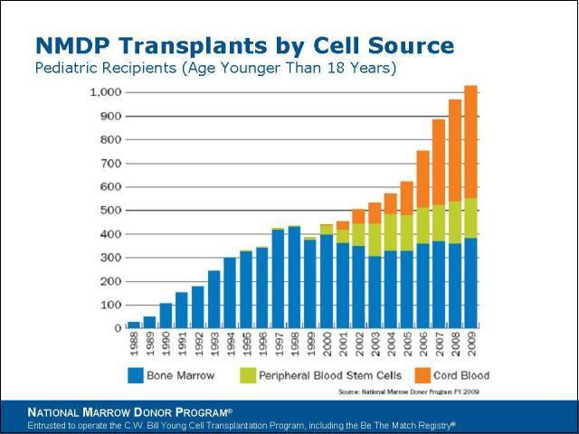 CB Transplant Success 1