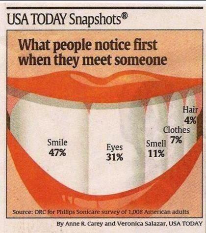 Smile importance